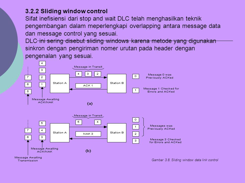 Gambar 3.8. Sliding window data link control