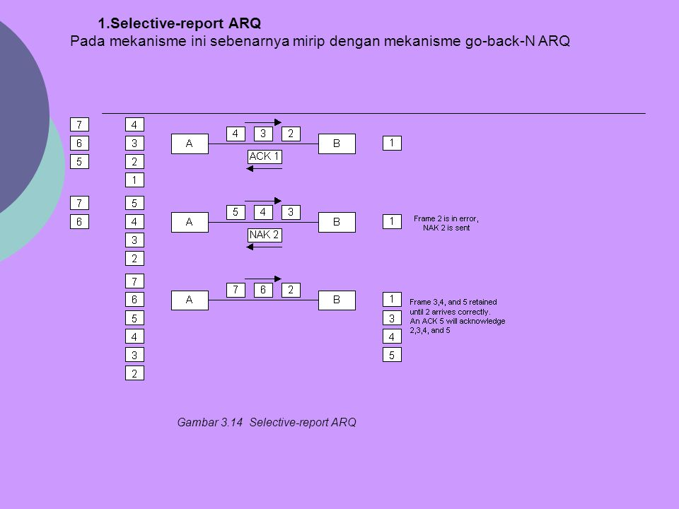 Pada mekanisme ini sebenarnya mirip dengan mekanisme go-back-N ARQ