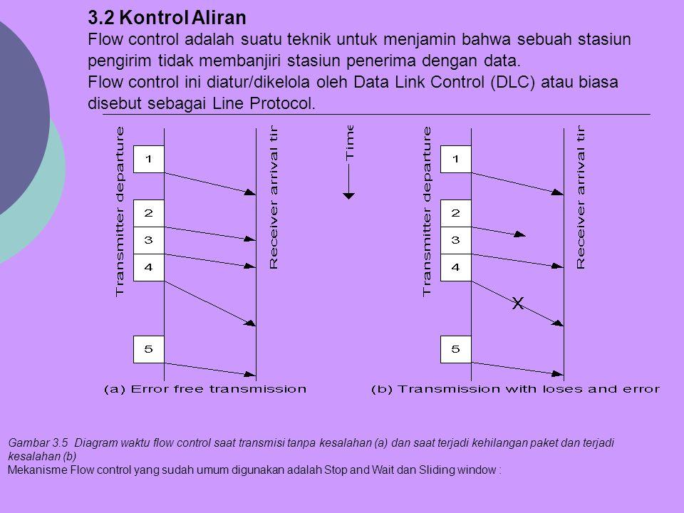 3.2 Kontrol Aliran Flow control adalah suatu teknik untuk menjamin bahwa sebuah stasiun. pengirim tidak membanjiri stasiun penerima dengan data.