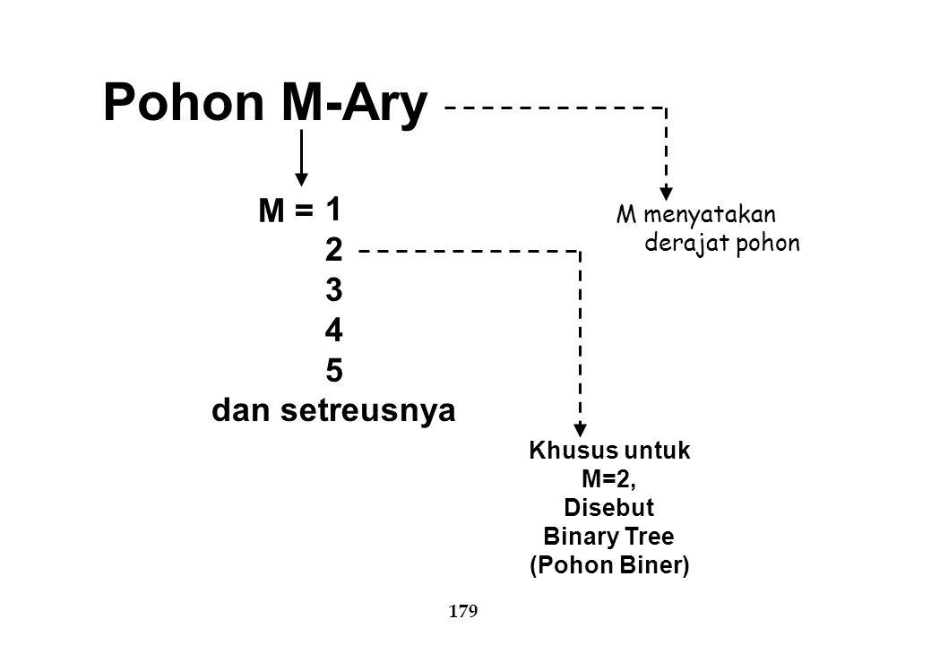 Pohon M-Ary M = 1 2 3 4 5 dan setreusnya M menyatakan derajat pohon