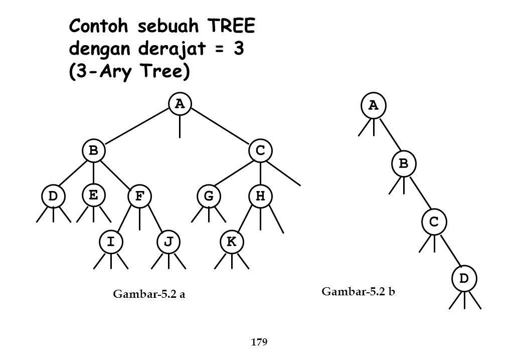 Contoh sebuah TREE dengan derajat = 3 (3-Ary Tree) D J I F E B K H G C