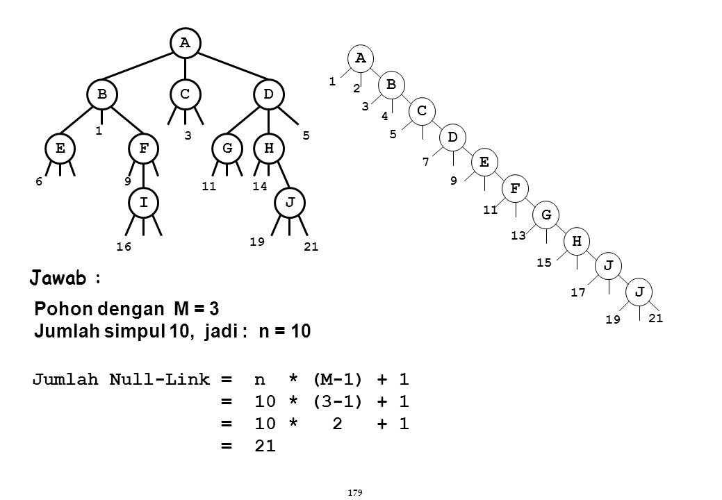 Jumlah Null-Link = n * (M-1) + 1 = 10 * (3-1) + 1 = 10 * 2 + 1 = 21