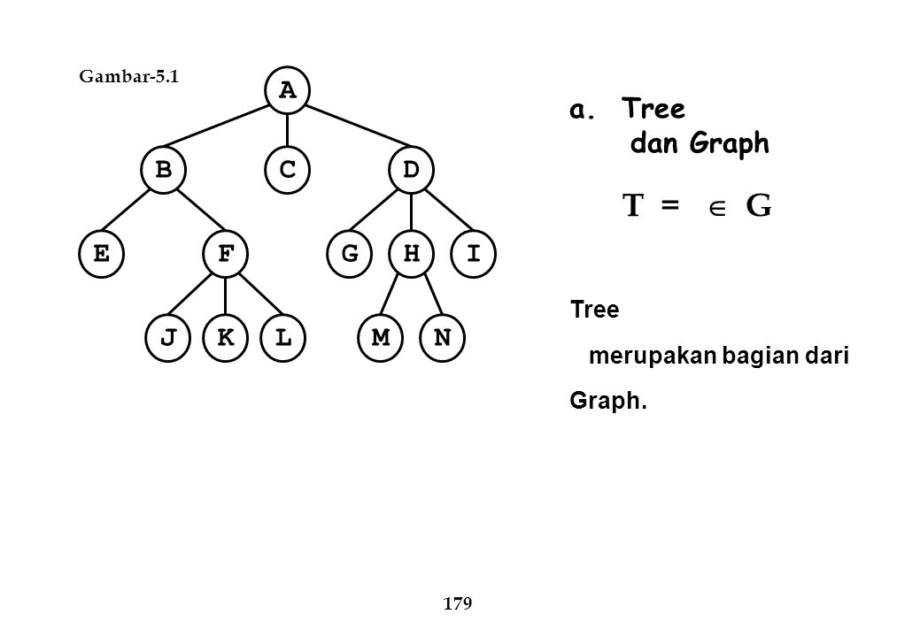 A C B D E F I H G N M J K L a. Tree dan Graph Tree