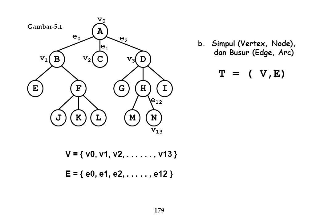 A C B D E F I H G N M J K L v1 v2 v3 e0 v0 e1 v13 e12 e2 T = ( V,E)