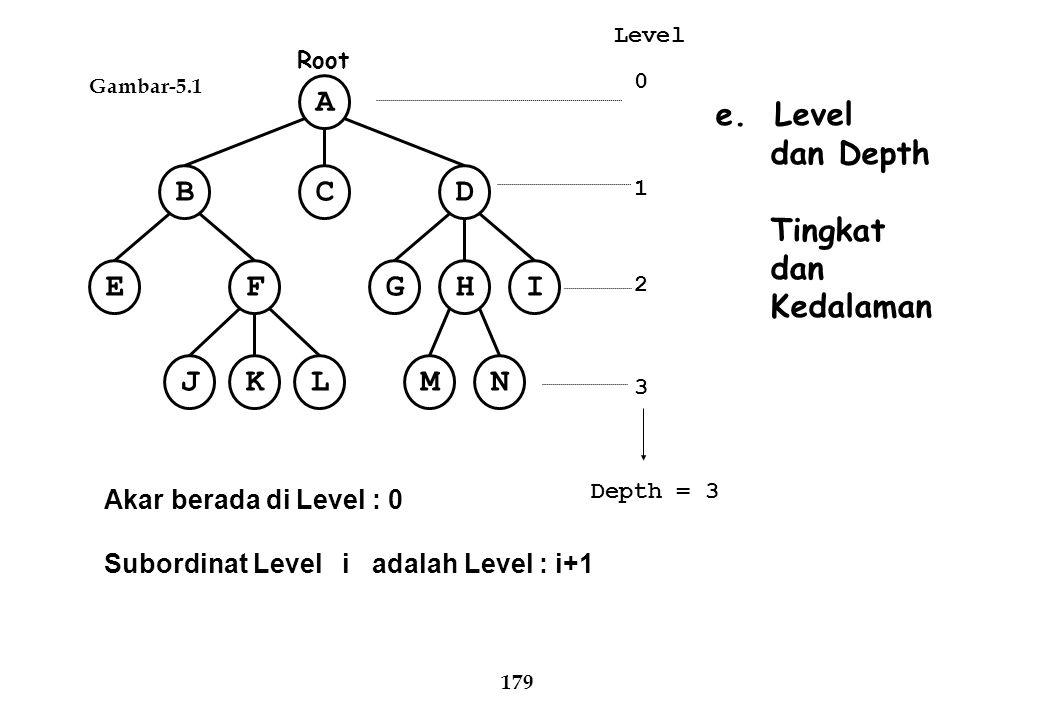 A C B D E F I H G N M J K L e. Level dan Depth Tingkat dan Kedalaman