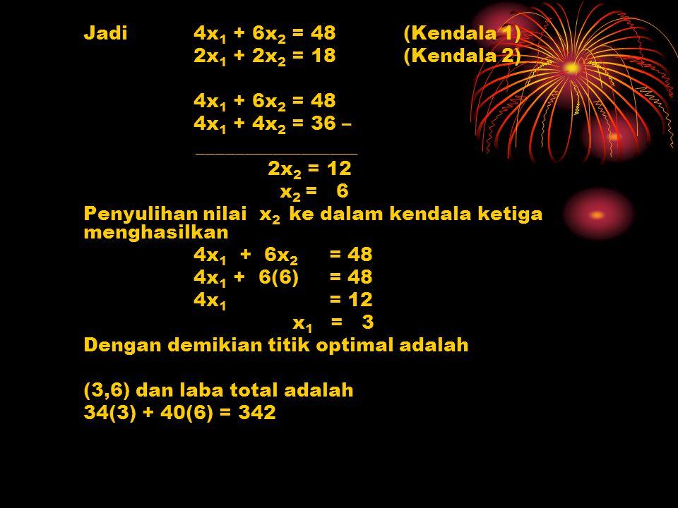 Jadi 4x1 + 6x2 = 48 (Kendala 1) 2x1 + 2x2 = 18 (Kendala 2) 4x1 + 6x2 = 48. 4x1 + 4x2 = 36 – _________________.