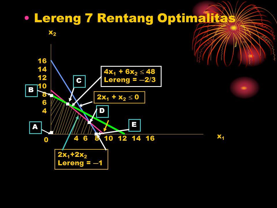 . . . . . Lereng 7 Rentang Optimalitas x2 16 14 12 4x1 + 6x2  48 10