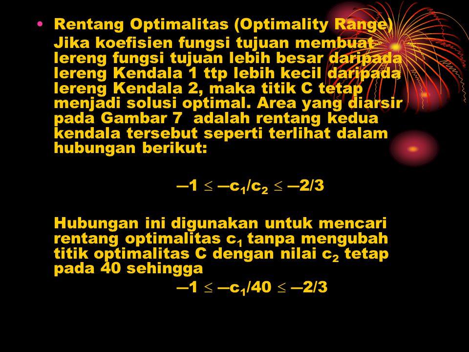 Rentang Optimalitas (Optimality Range)
