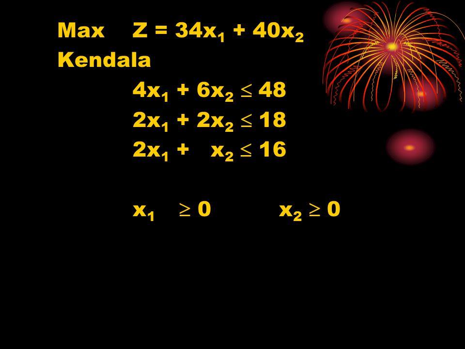 Max Z = 34x1 + 40x2 Kendala 4x1 + 6x2  48 2x1 + 2x2  18 2x1 + x2  16 x1  0 x2  0