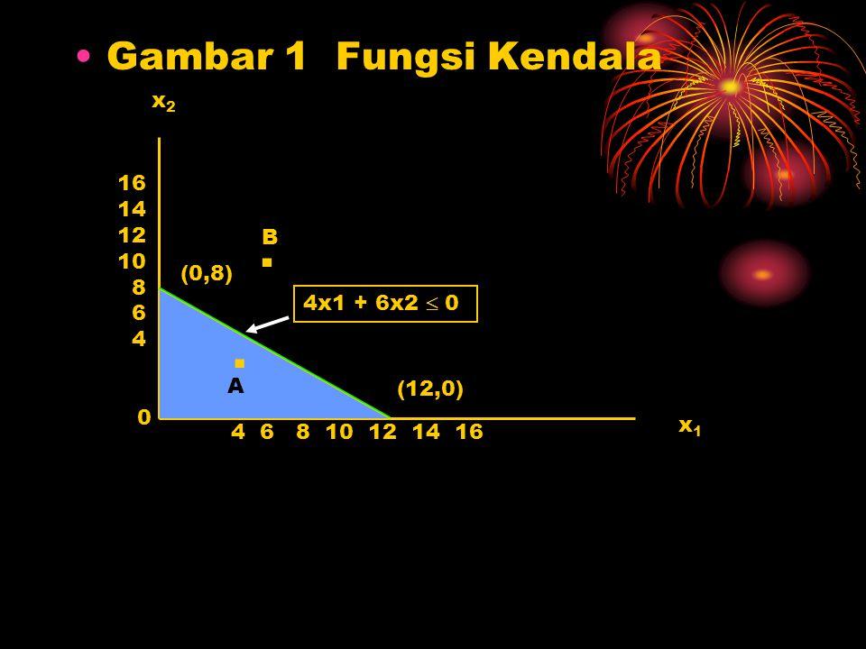 . . Gambar 1 Fungsi Kendala x2 16 14 12 10 8 B 6 4 (0,8) 4x1 + 6x2  0