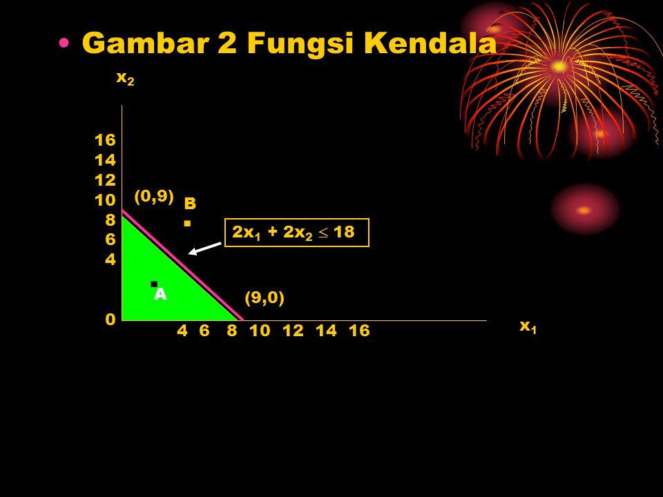 Gambar 2 Fungsi Kendala . . x2 16 14 12 10 8 6 (0,9) 4 B