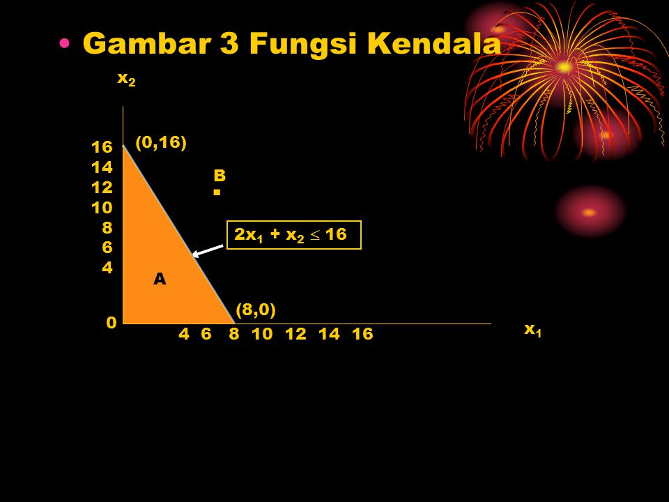 Gambar 3 Fungsi Kendala . x2 (0,16) 16 14 12 10 B 8 6 4 A