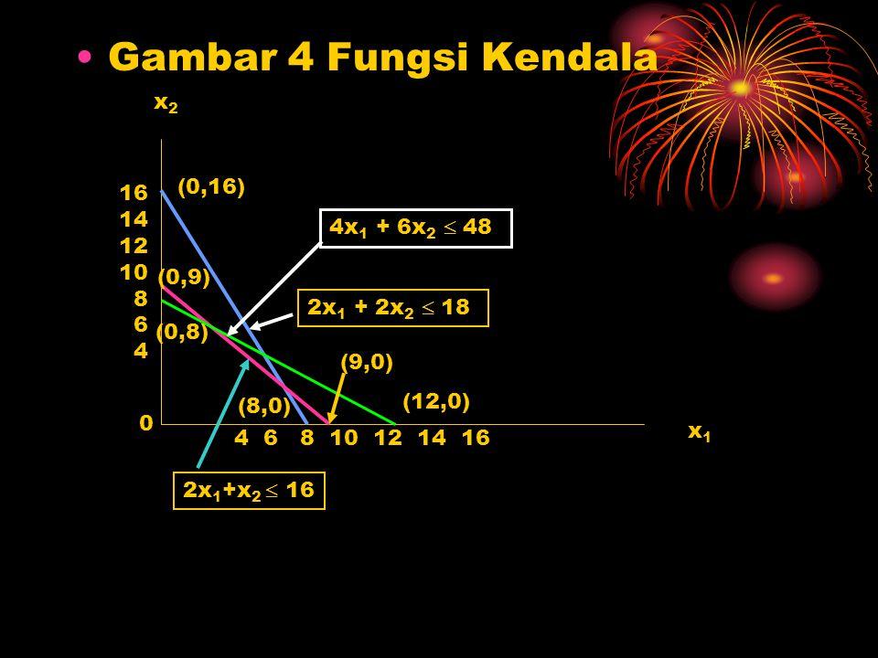 Gambar 4 Fungsi Kendala x2 (0,16) 16 14 12 4x1 + 6x2  48 10 8 6 4