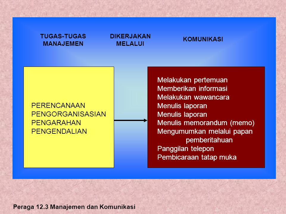 Menulis memorandum (memo) Mengumumkan melalui papan pemberitahuan