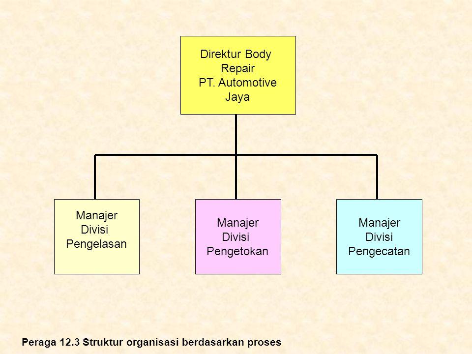 Direktur Body Repair PT. Automotive Jaya Manajer Divisi Pengelasan