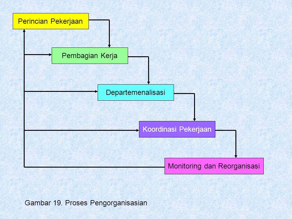 Monitoring dan Reorganisasi