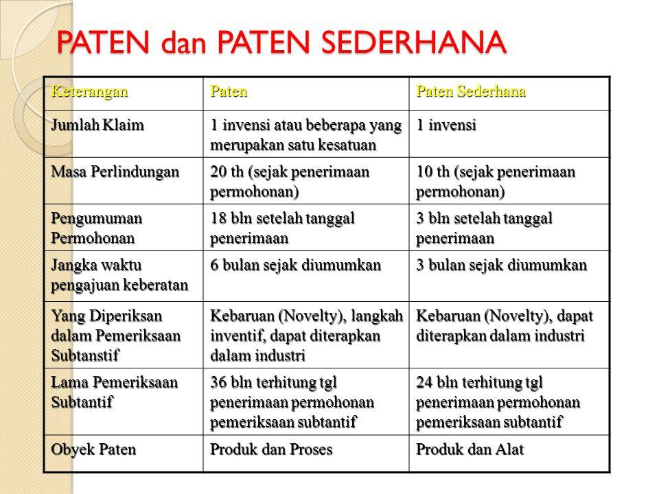 PATEN dan PATEN SEDERHANA