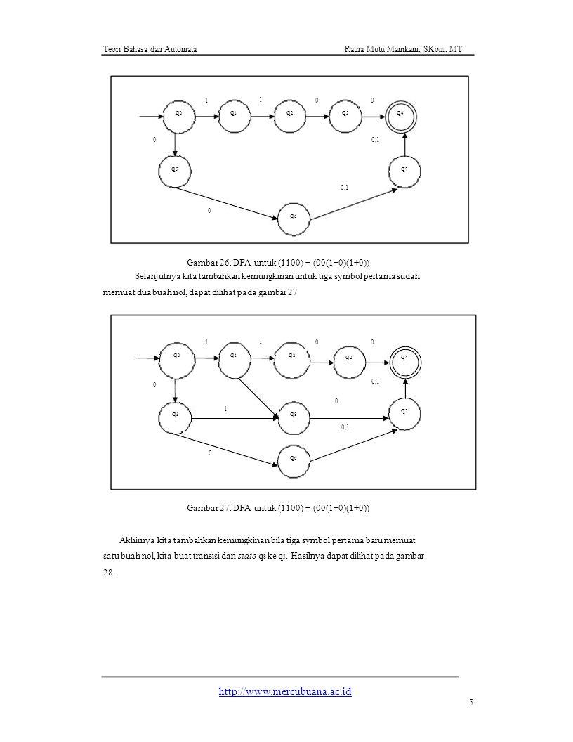Gambar 26. DFA untuk (1100) + (00(1+0)(1+0))