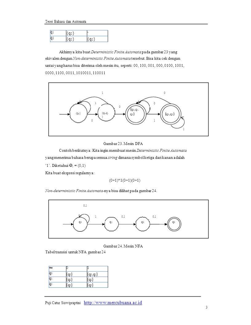 1 Gambar 24. Mesin NFA http://www.mercubuana.ac.id q1 q2 - q2  1