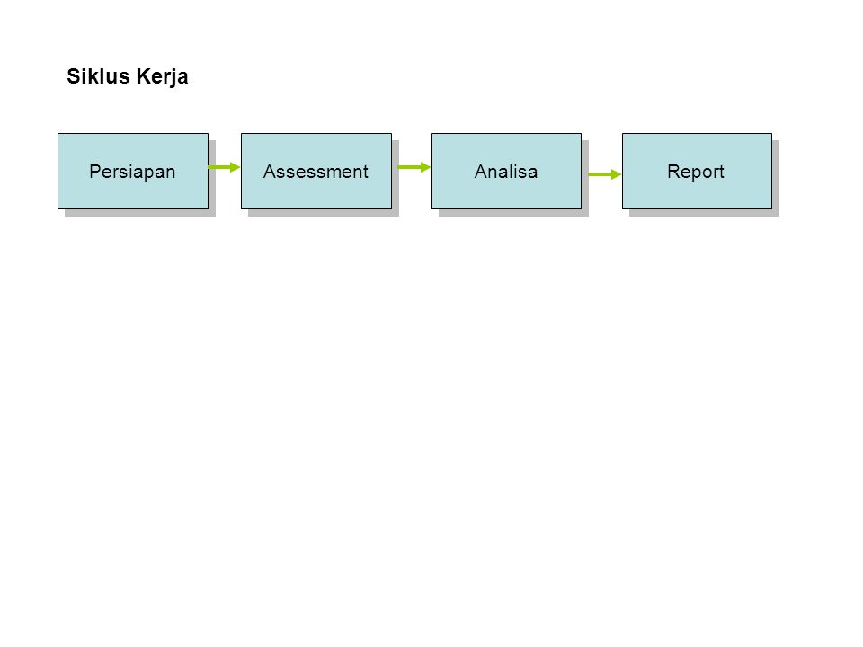 Siklus Kerja Persiapan Assessment Analisa Report