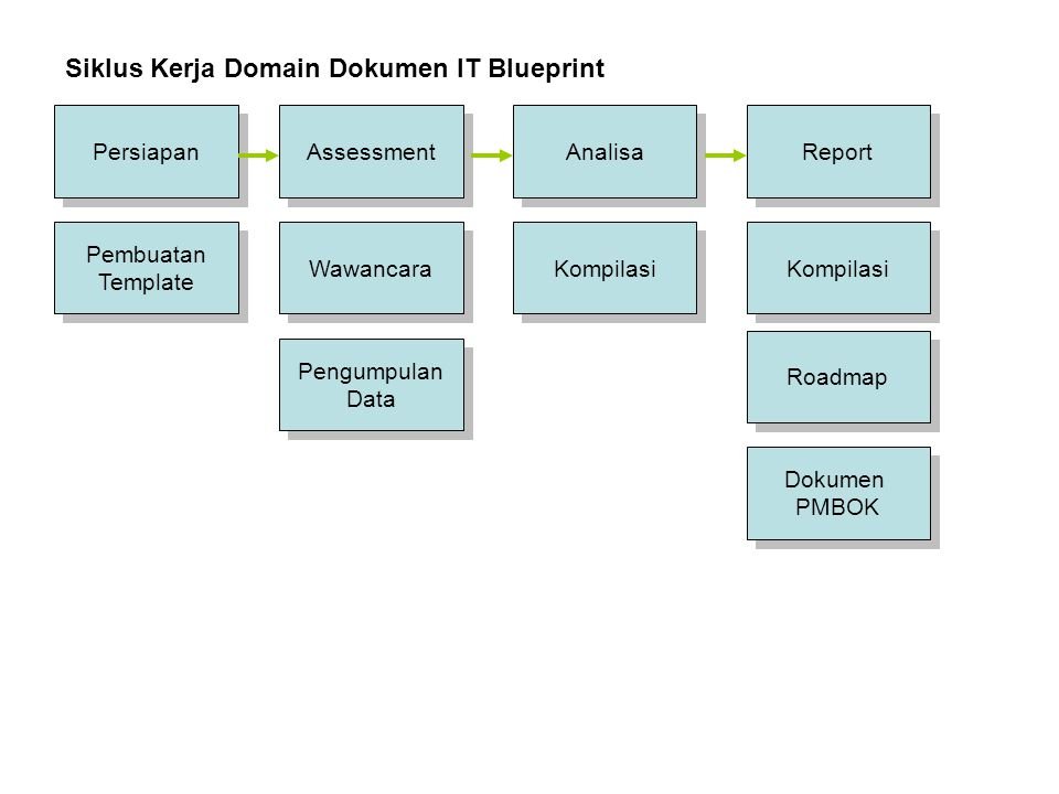 Siklus Kerja Domain Dokumen IT Blueprint