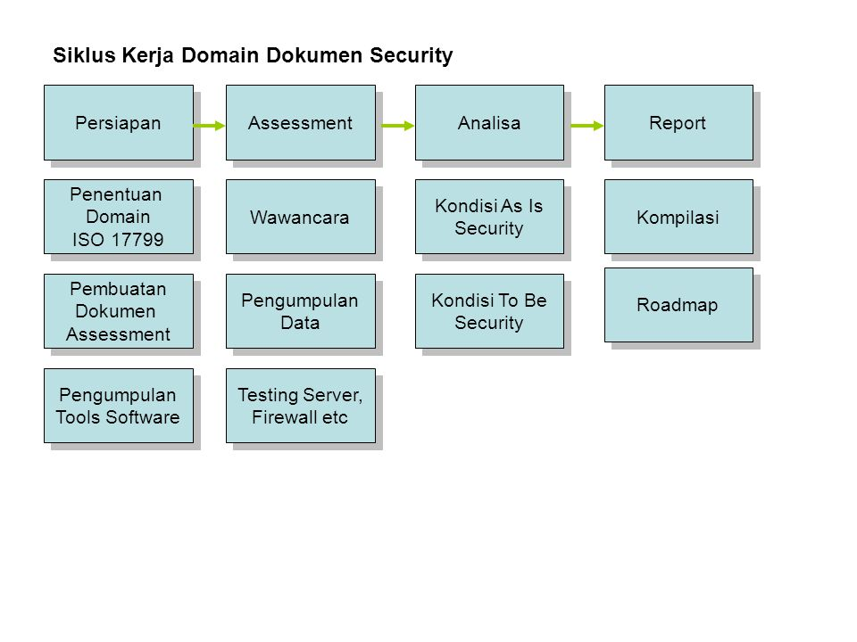 Siklus Kerja Domain Dokumen Security
