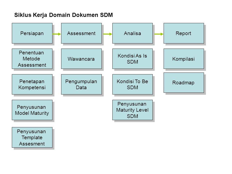 Siklus Kerja Domain Dokumen SDM