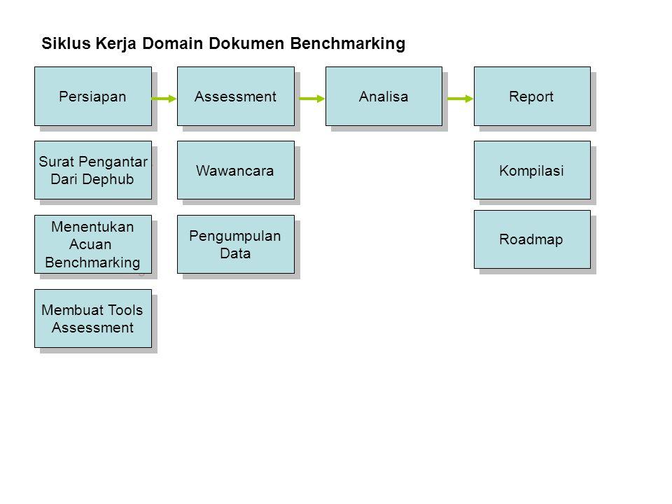 Siklus Kerja Domain Dokumen Benchmarking