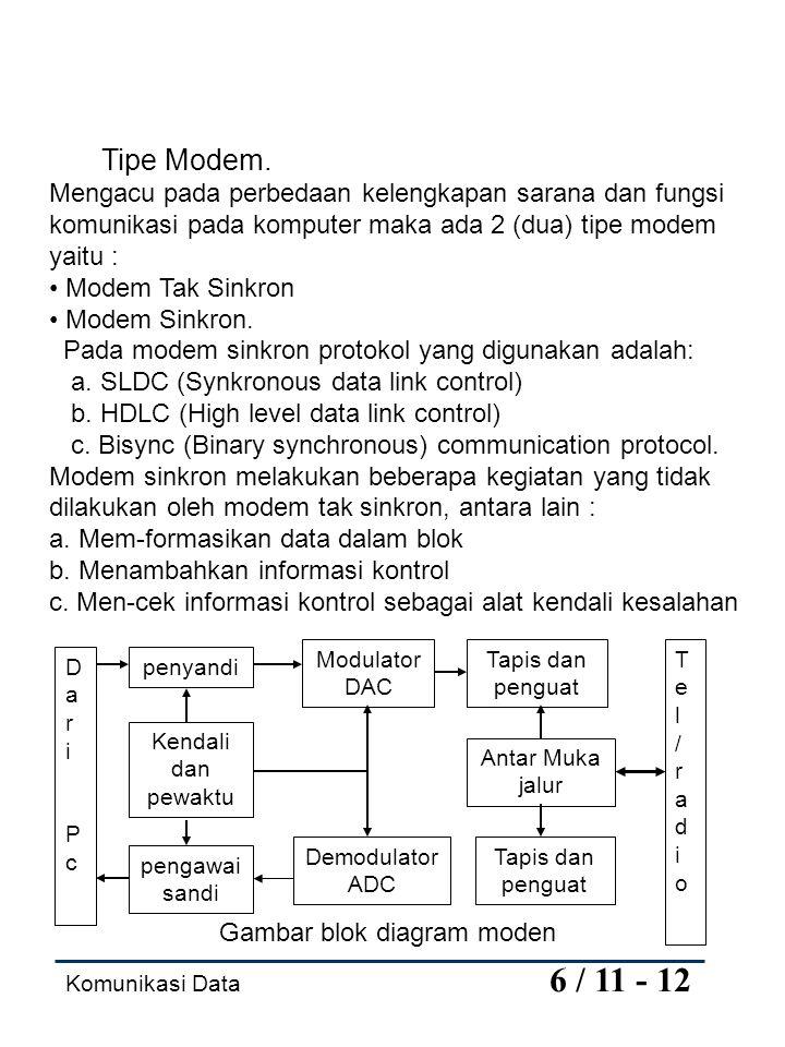 Gambar blok diagram moden