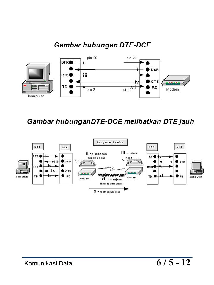 Gambar hubungan DTE-DCE