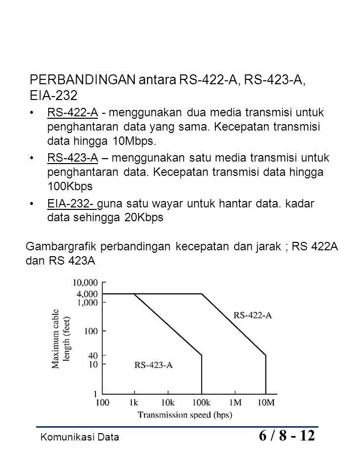 PERBANDINGAN antara RS-422-A, RS-423-A, EIA-232