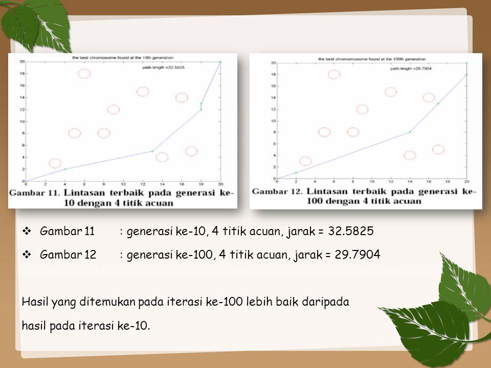 Gambar 11 : generasi ke-10, 4 titik acuan, jarak = 32.5825