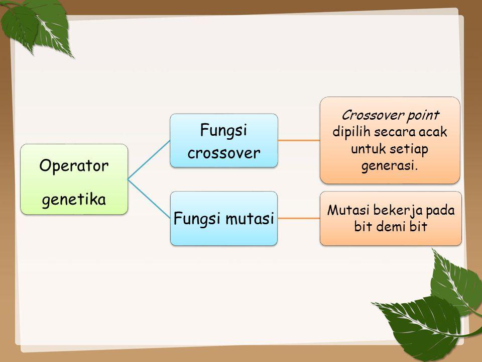 Operator genetika Fungsi crossover Fungsi mutasi