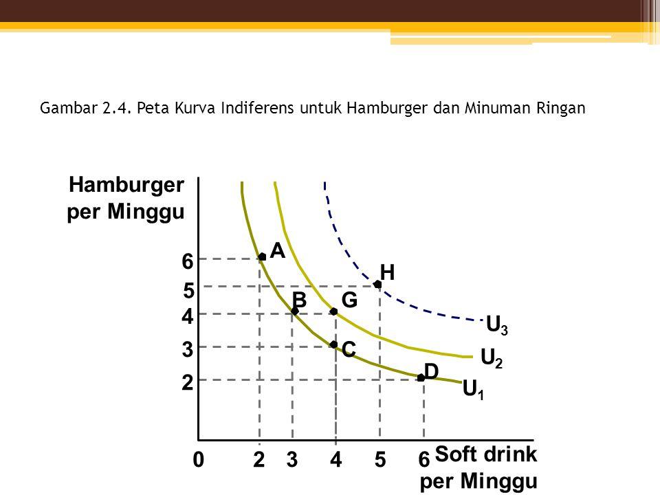 Gambar 2.4. Peta Kurva Indiferens untuk Hamburger dan Minuman Ringan