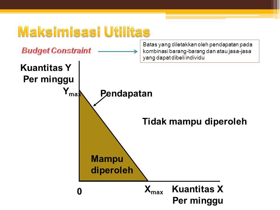 Maksimisasi Utilitas Kuantitas Y Per minggu Ymax Tidak mampu diperoleh