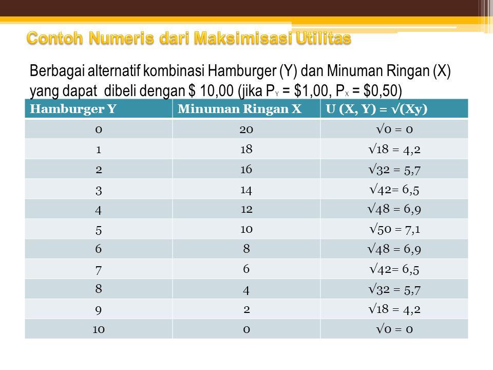 Contoh Numeris dari Maksimisasi Utilitas