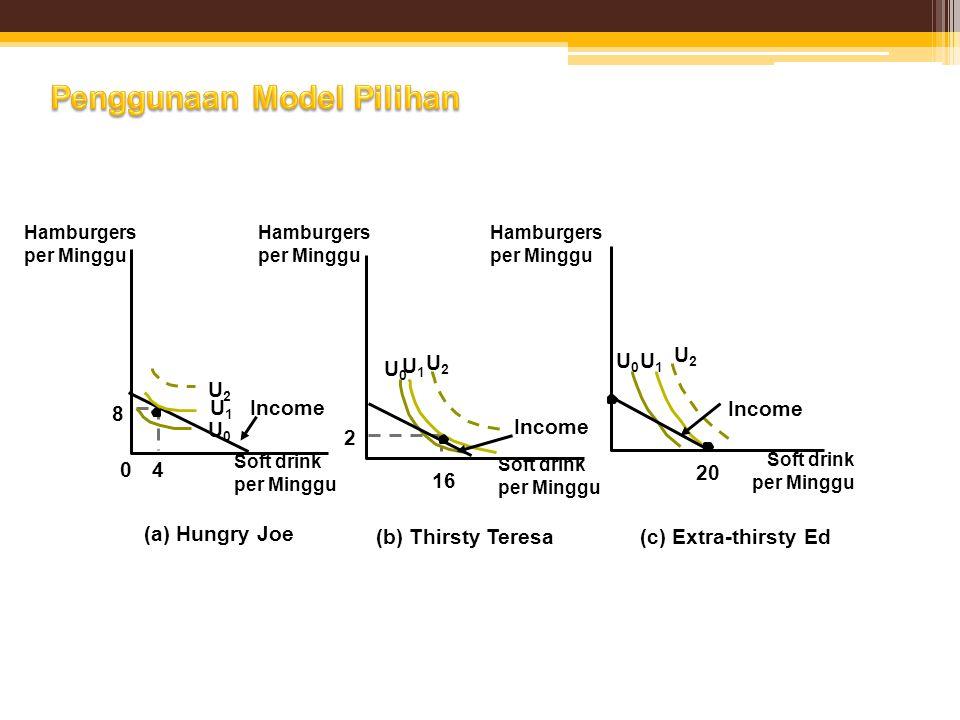 Penggunaan Model Pilihan