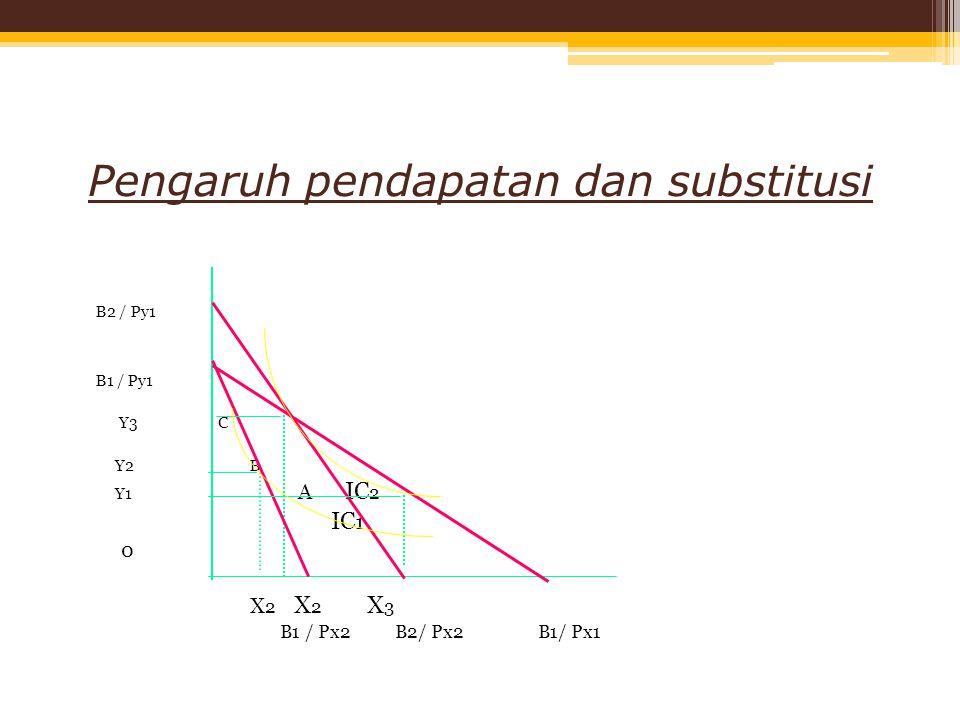 Pengaruh pendapatan dan substitusi