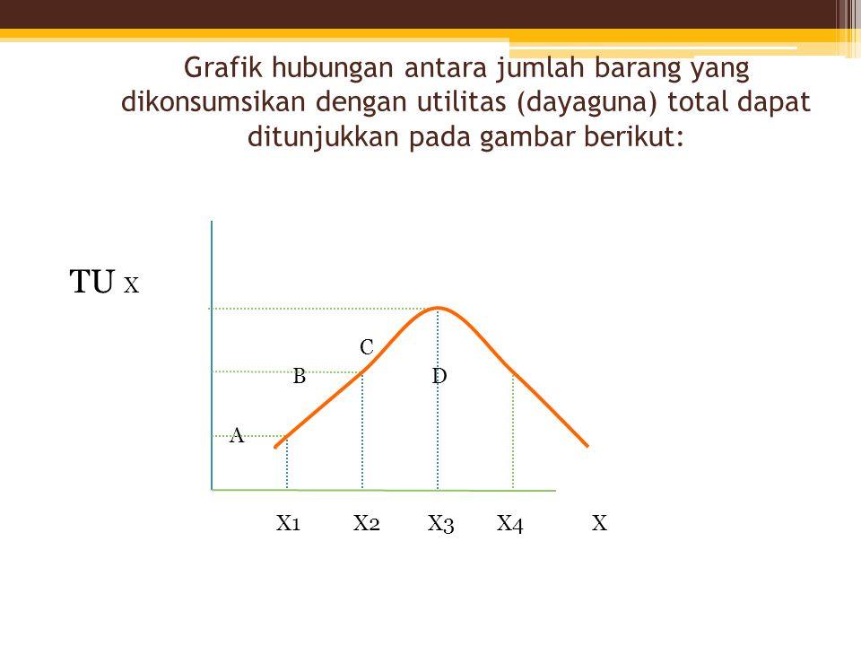 Grafik hubungan antara jumlah barang yang dikonsumsikan dengan utilitas (dayaguna) total dapat ditunjukkan pada gambar berikut: