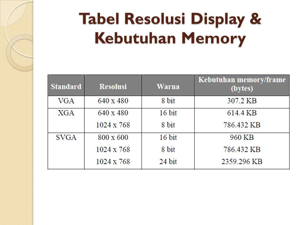 Tabel Resolusi Display & Kebutuhan Memory