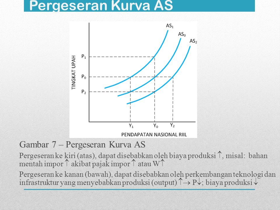 Pergeseran Kurva AS Gambar 7 – Pergeseran Kurva AS