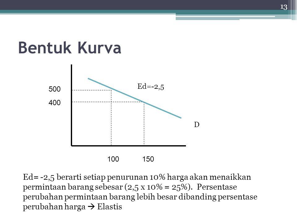 Bentuk Kurva Ed=-2,5. 500. 400. D. 100 150.