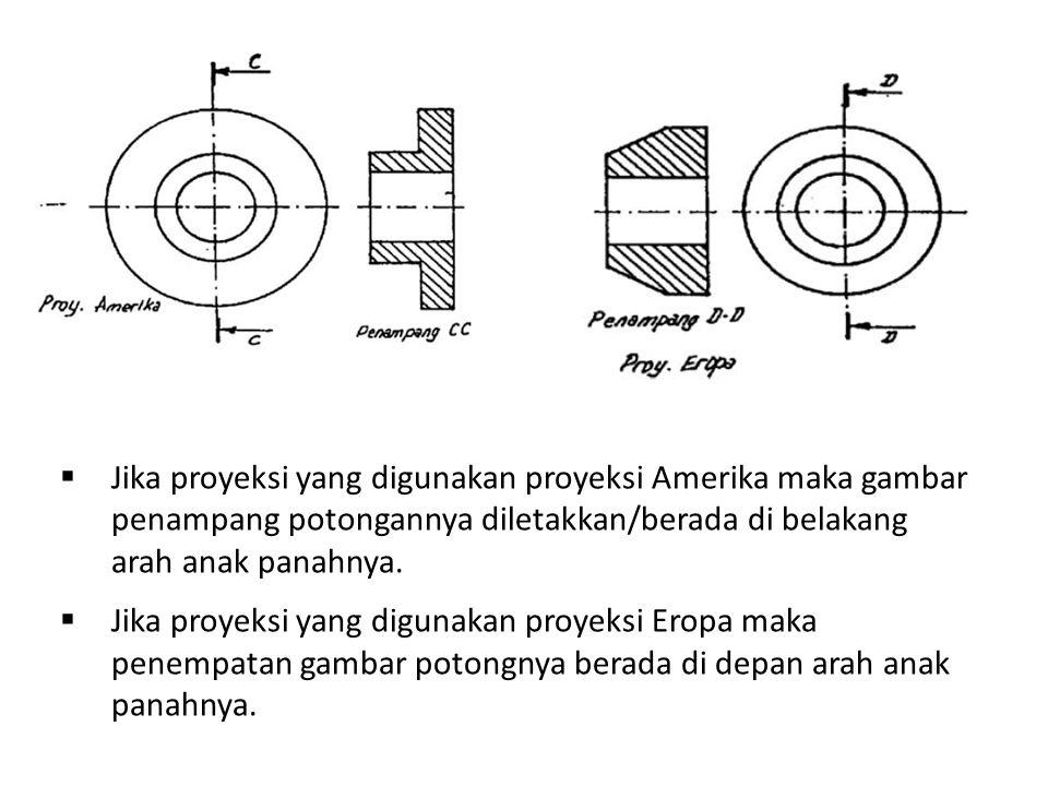 Jika proyeksi yang digunakan proyeksi Amerika maka gambar penampang potongannya diletakkan/berada di belakang arah anak panahnya.