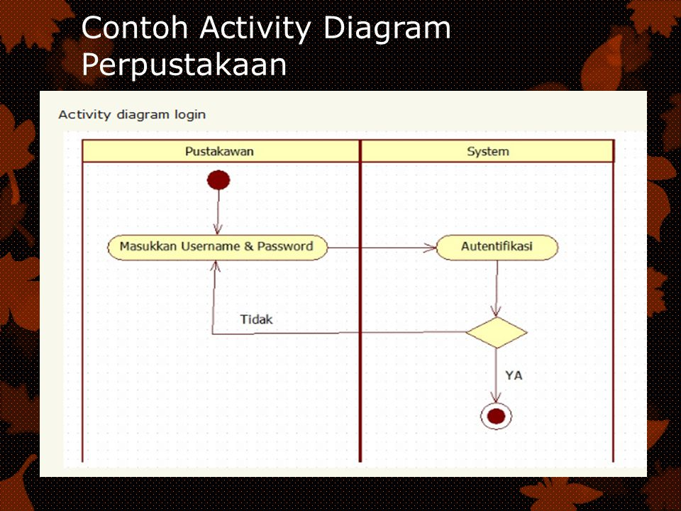 Contoh Activity Diagram Perpustakaan