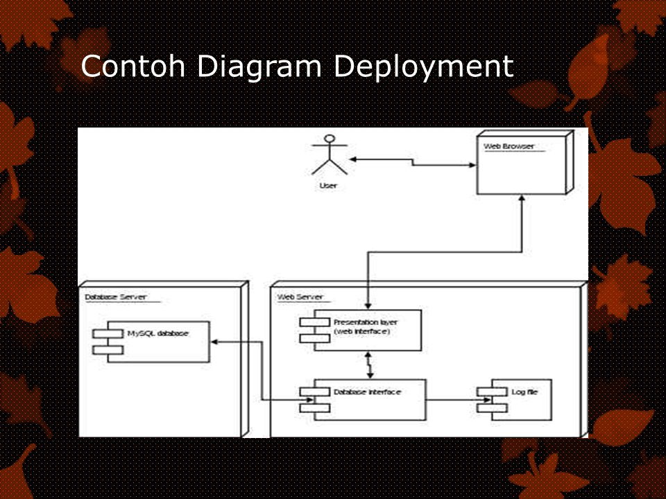 Contoh Diagram Deployment