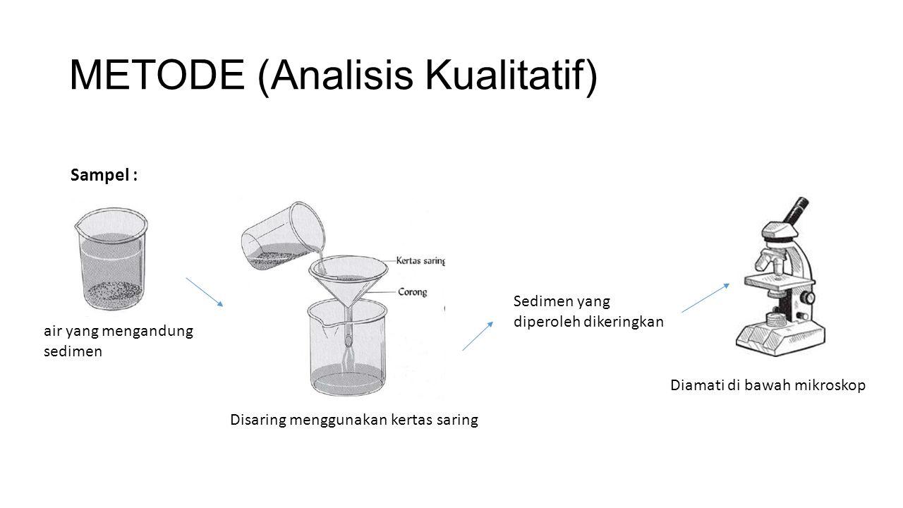 METODE (Analisis Kualitatif)