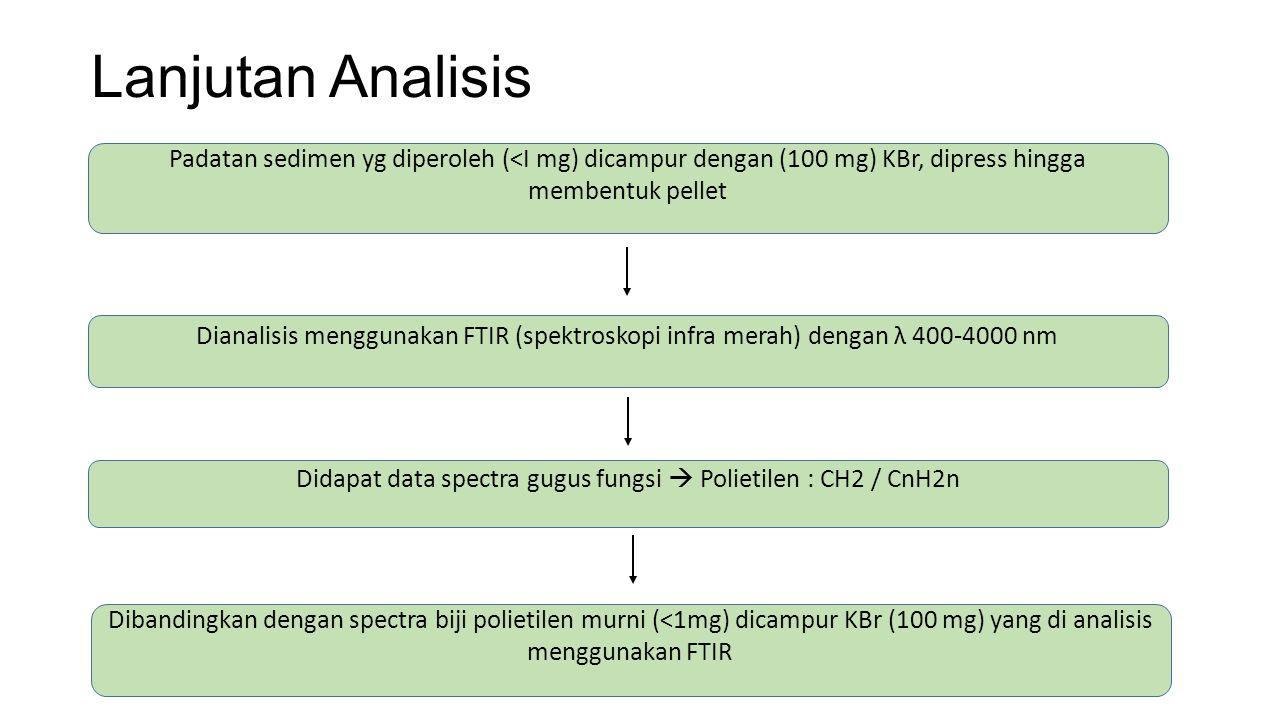 Didapat data spectra gugus fungsi  Polietilen : CH2 / CnH2n