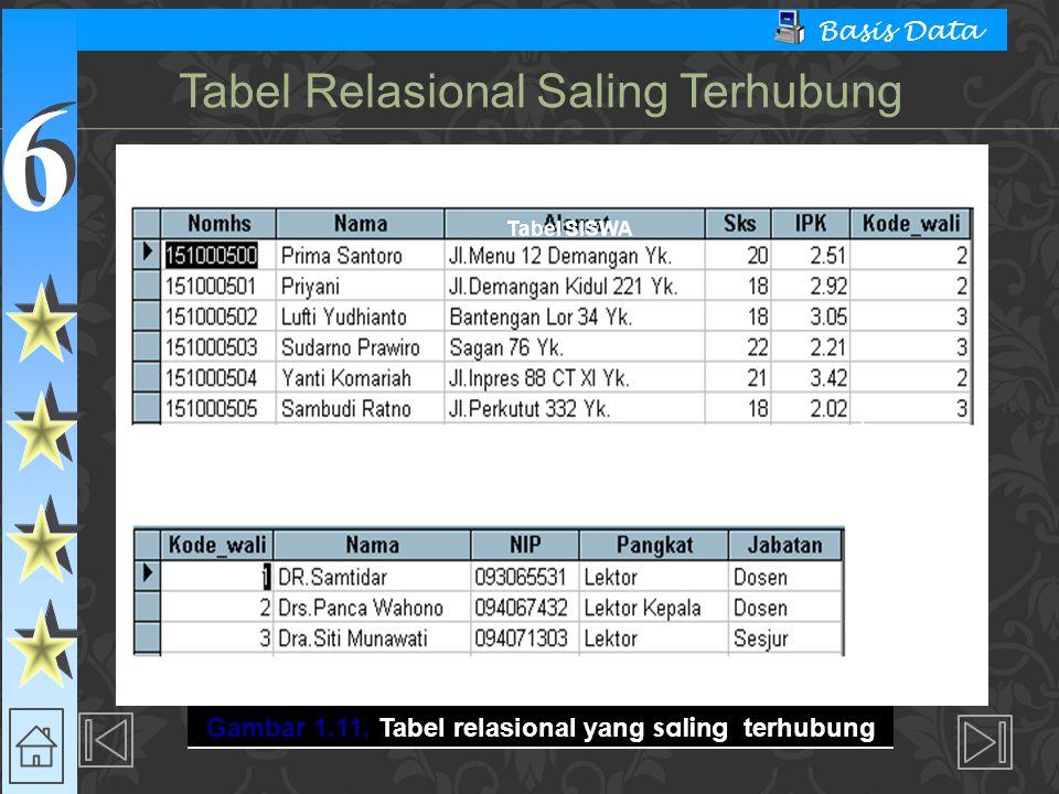 Tabel Relasional Saling Terhubung