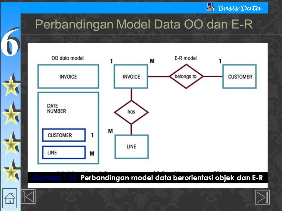 Perbandingan Model Data OO dan E-R