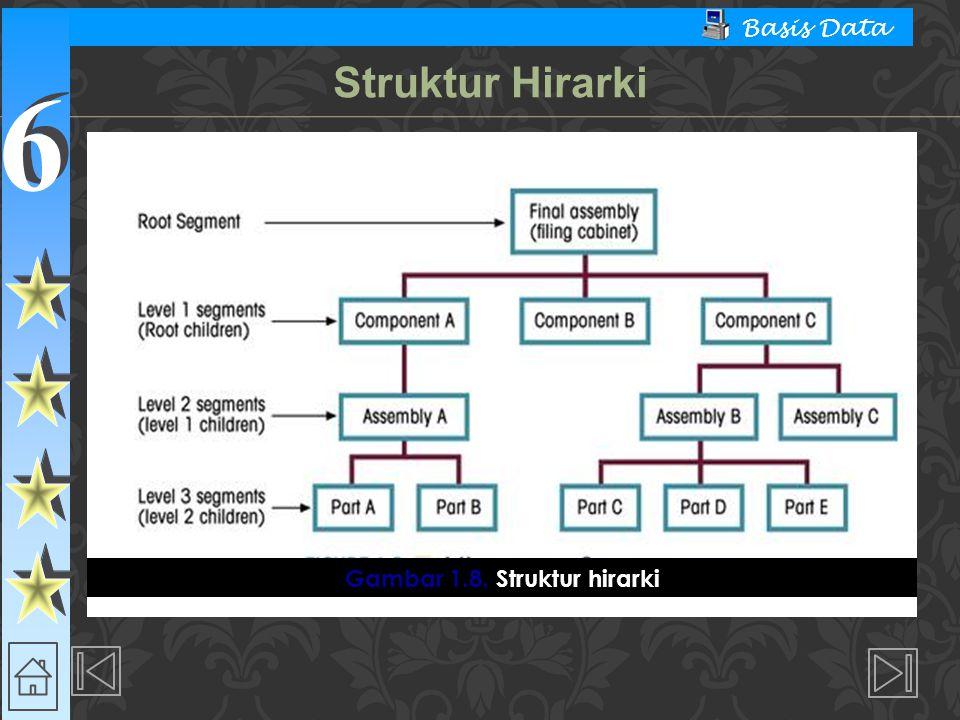 Gambar 1.8. Struktur hirarki